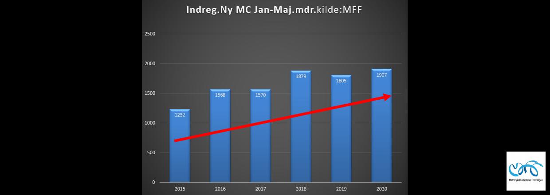 Indregistreringstal nye motorcykler periode januar - maj 2020