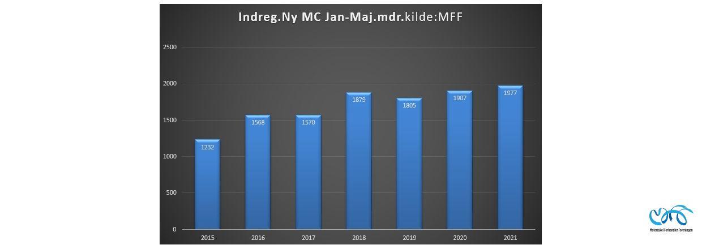 Indregistreringstal nye motorcykler periode januar-maj 2021
