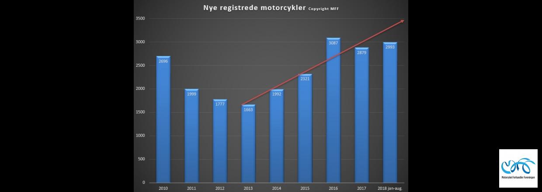 Indregistreringstal nye motorcykler periode januar - august 2018