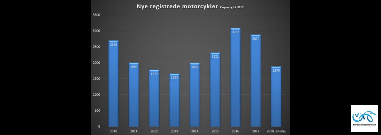 Indregistreringstal nye motorcykler periode januar - maj 2018