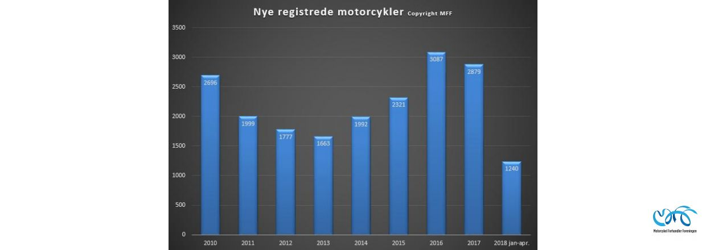 Indregistreringstal nye motorcykler periode januar - april 2018
