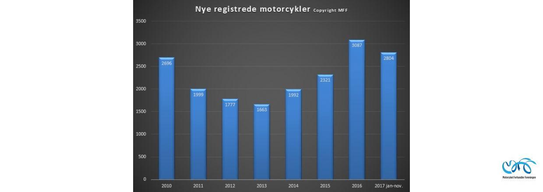 Indregistreringstal nye motorcykler periode januar-nov. 2017