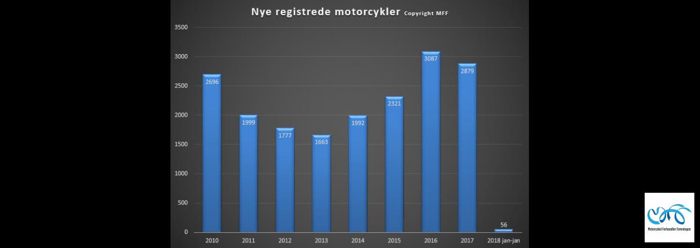 Indregistreringstal nye motorcykler periode januar 2018
