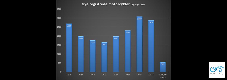 Indregistreringstal nye motorcykler periode januar - marts 2018