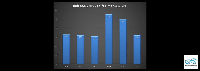 Indregistreringstal nye motorcykler periode januar-februar 2021