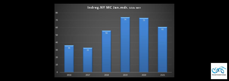 Indregistreringstal nye motorcykler periode januar 2021